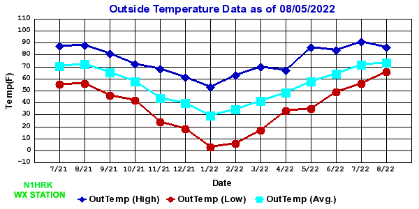 Outside Temperature Chart