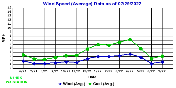 Wind/Gust Average Speed Chart
