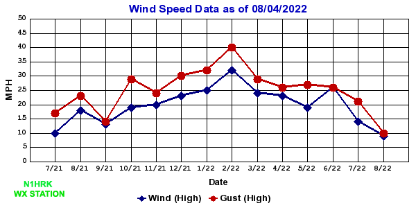 Wind/Gust Speed Chart